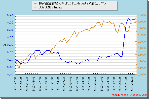 联邦基金有效利率(Effective FED Funds Rate)